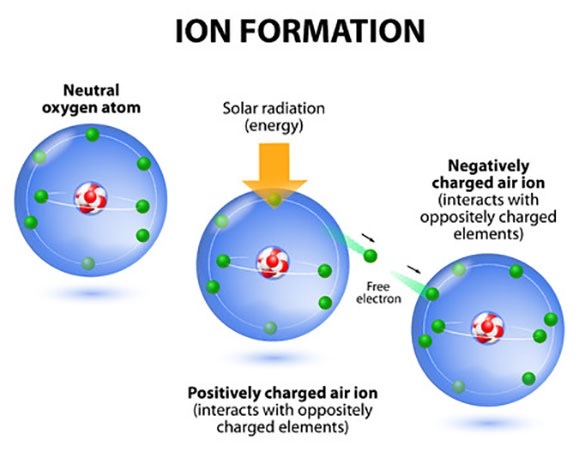 Three blue drawn cycles with an oxygen atom and negatively charged air ion.