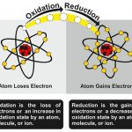 Oxidation-Reduction Potential Diagram. Drawing explains how an atom loses an electron. Counterpart right shows how an atom gains an electron.