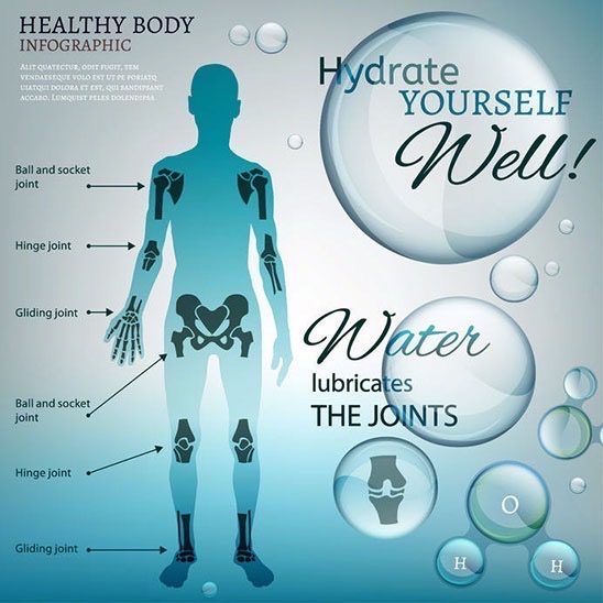 Infographic of how water lubricates the joints. Human body and bubbles.