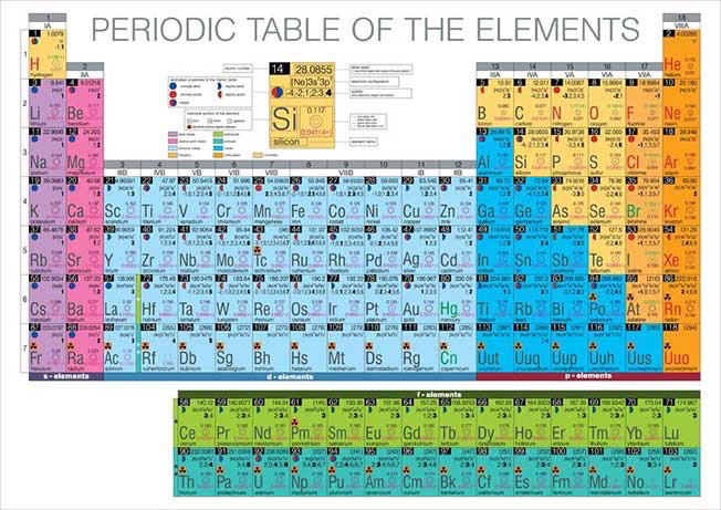 Hand drawn periodic table