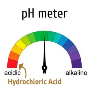 ph meter draft with a pointer to a green field. Semi-circle shows red, acidic for hydrochloric acid, to purple, alkaline.